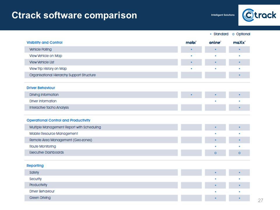 Ctrack software comparison