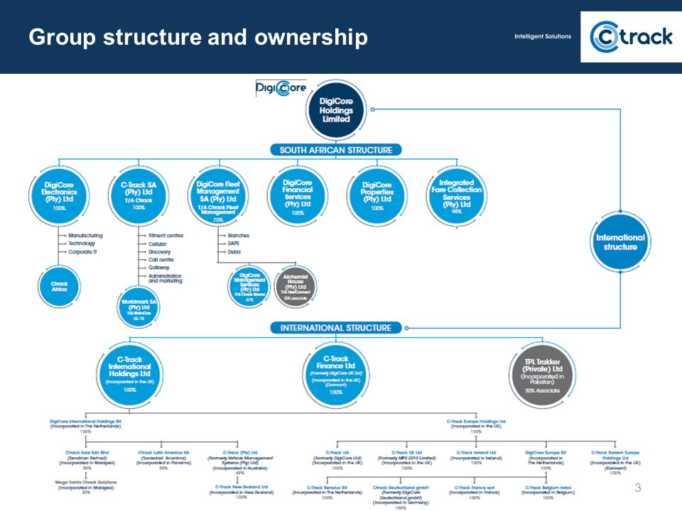 Group structure and ownership