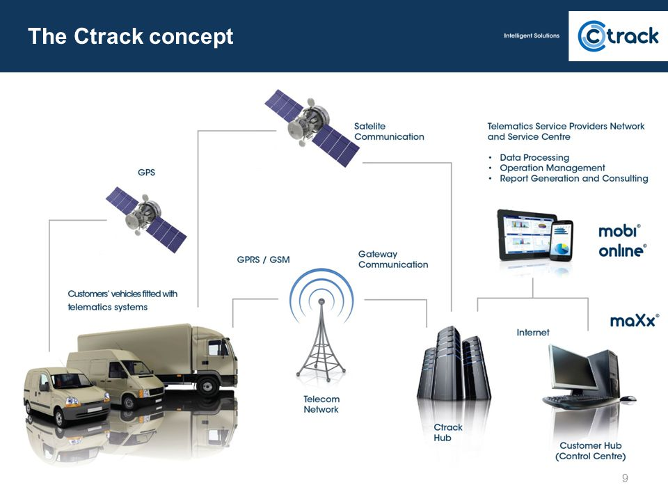 The Ctrack concept