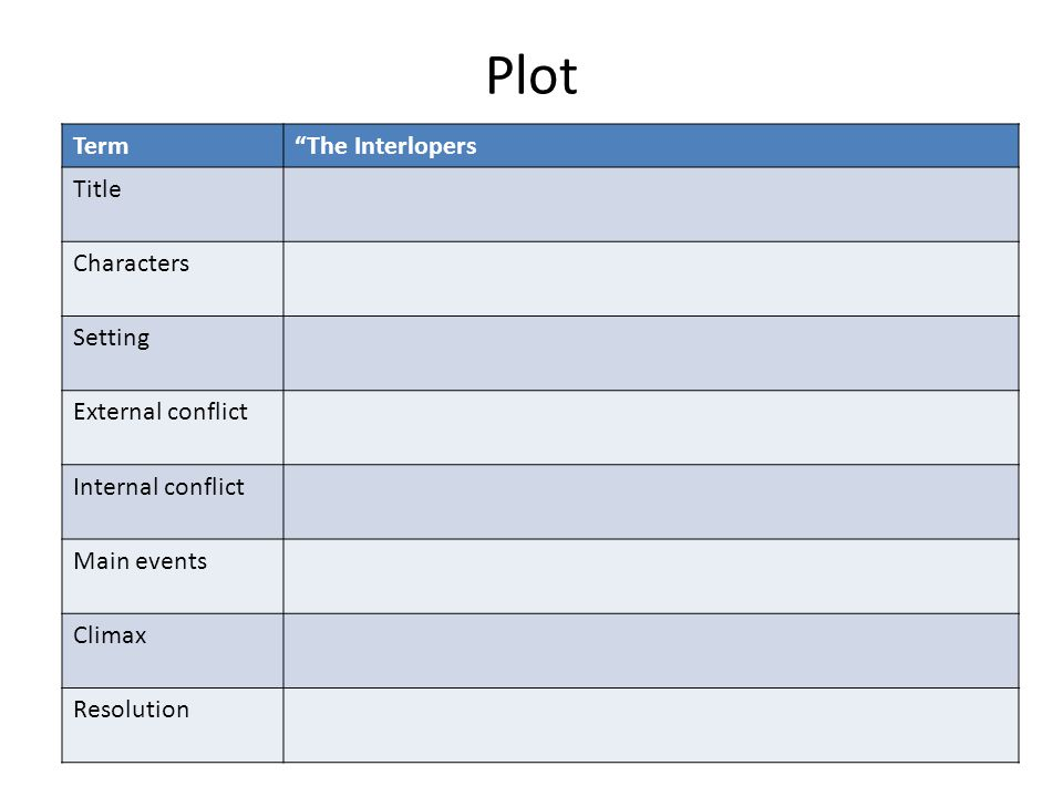 Plot Term The Interlopers Title Characters Setting External conflict