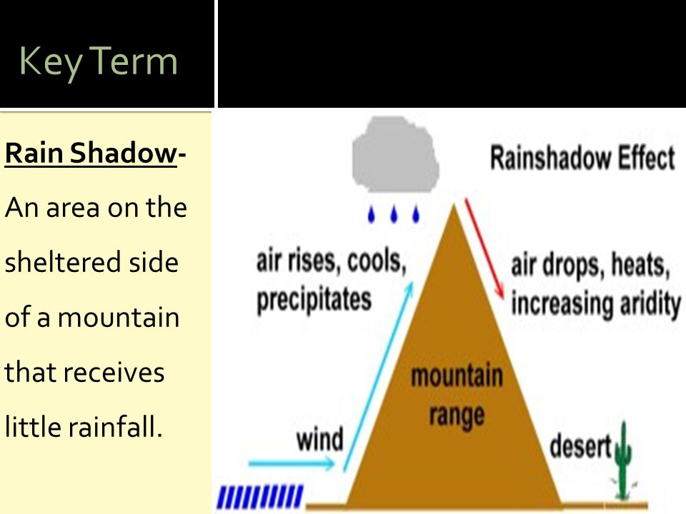 Key Term Rain Shadow- An area on the sheltered side of a mountain that receives little rainfall.