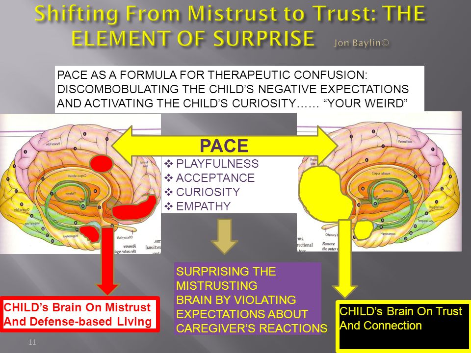 Shifting From Mistrust to Trust: THE ELEMENT OF SURPRISE Jon Baylin©