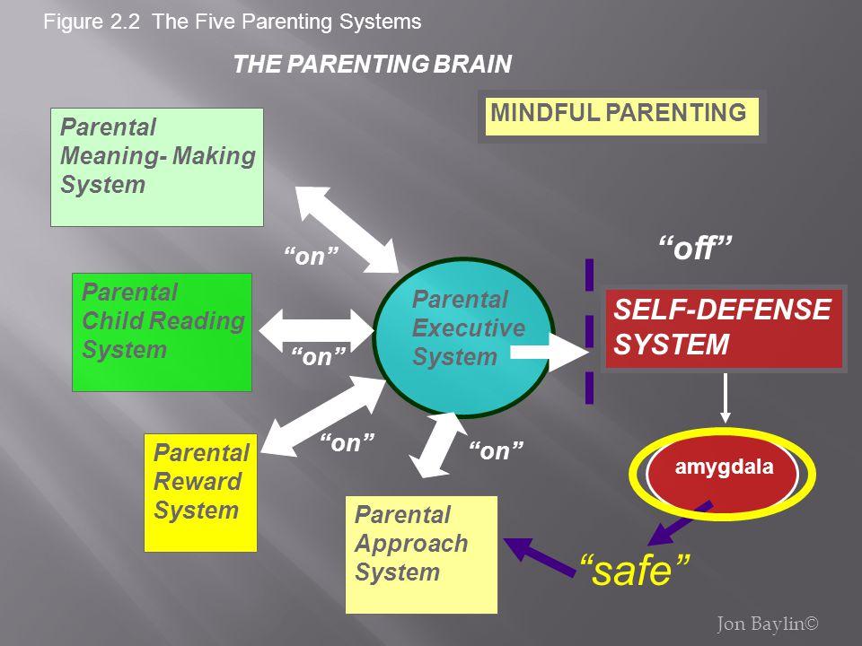 safe off SELF-DEFENSE SYSTEM THE PARENTING BRAIN MINDFUL PARENTING