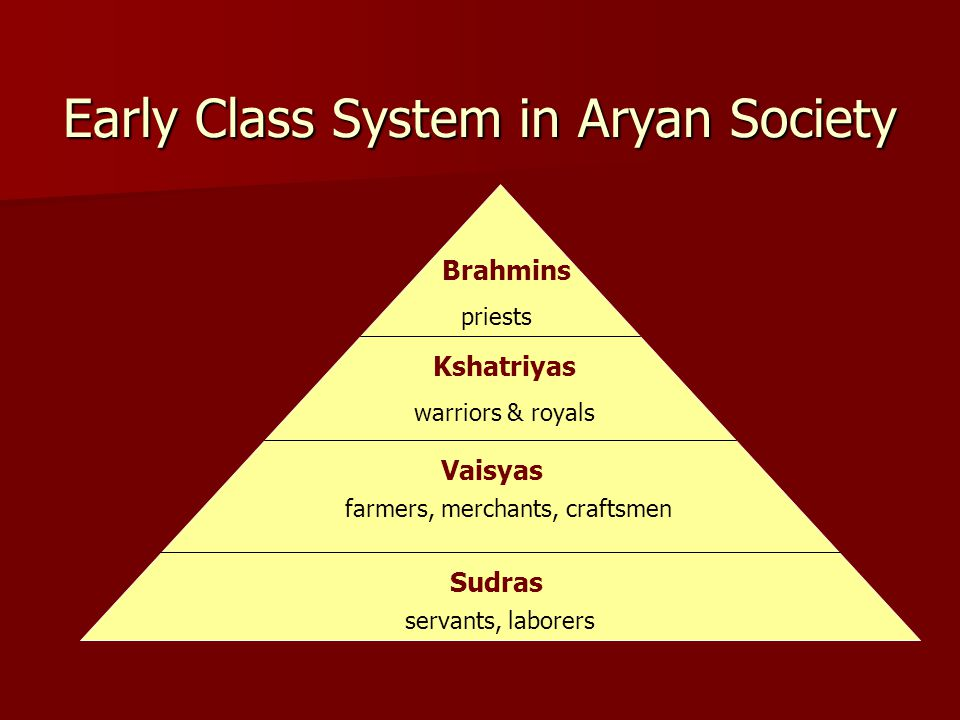 Early Class System in Aryan Society