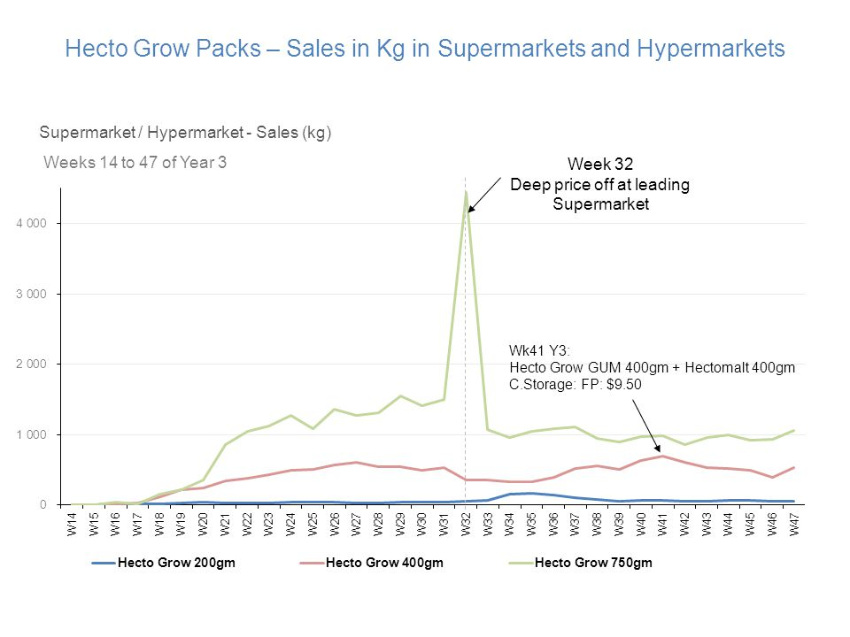 Hecto Grow Packs – Sales in Kg in Supermarkets and Hypermarkets