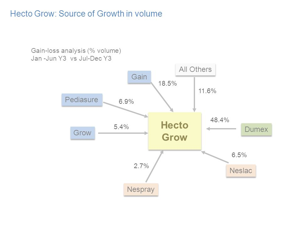 Hecto Grow: Source of Growth in volume