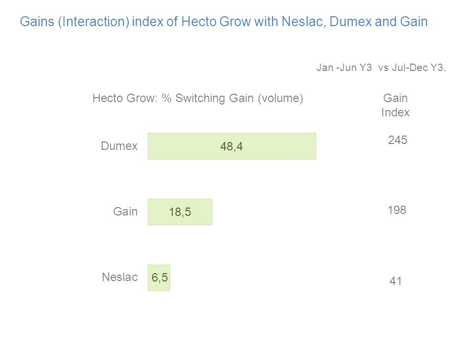 Gains (Interaction) index of Hecto Grow with Neslac, Dumex and Gain