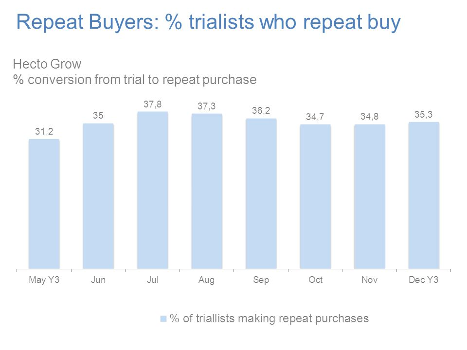 Repeat Buyers: % trialists who repeat buy