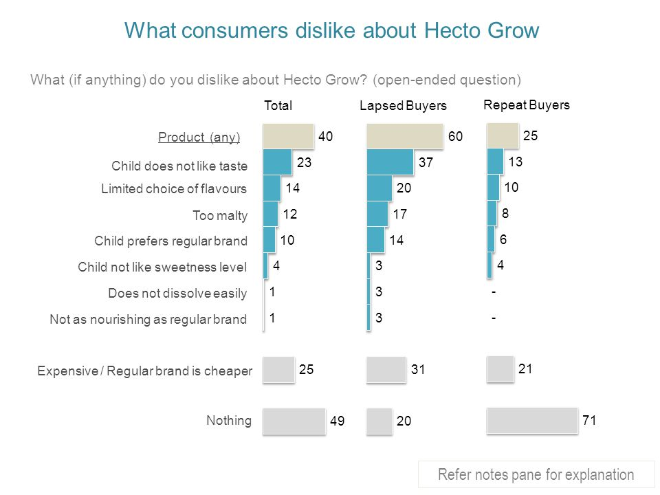 What consumers dislike about Hecto Grow
