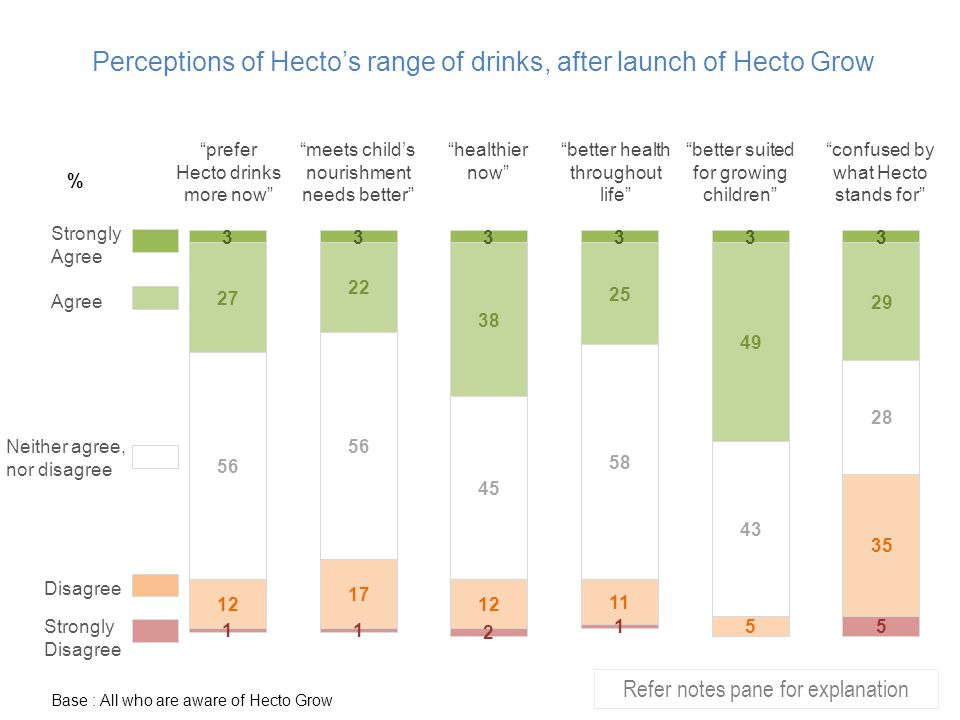 Perceptions of Hecto's range of drinks, after launch of Hecto Grow