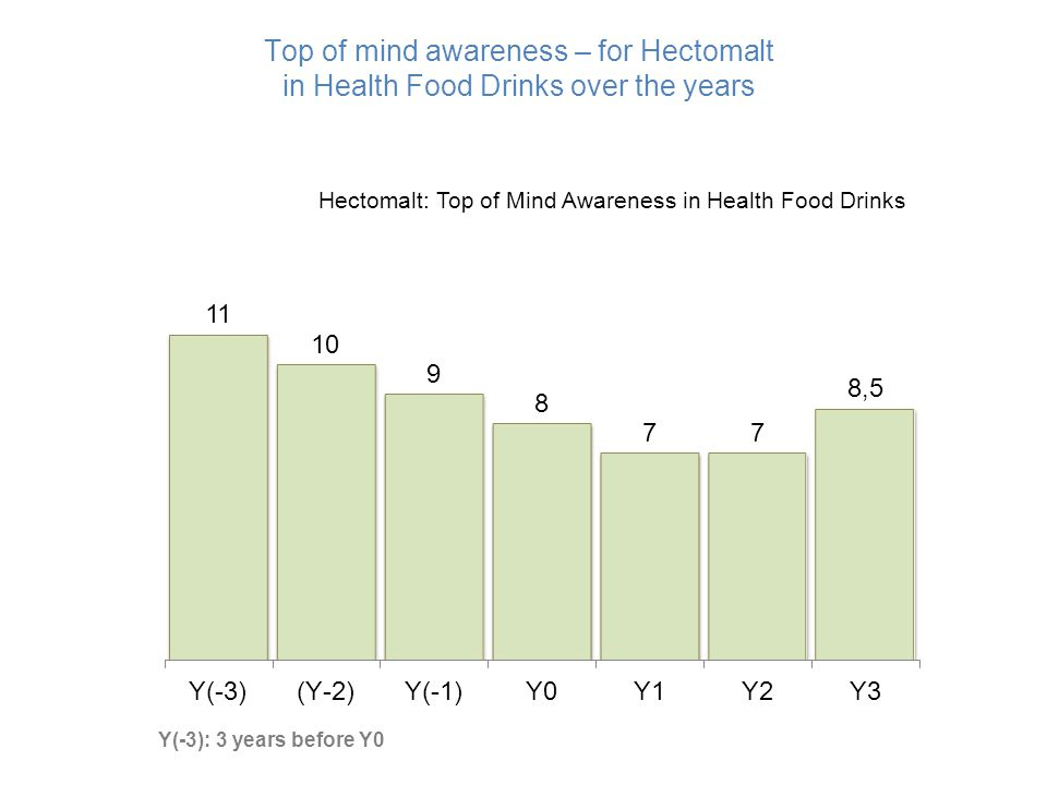 Top of mind awareness – for Hectomalt in Health Food Drinks over the years