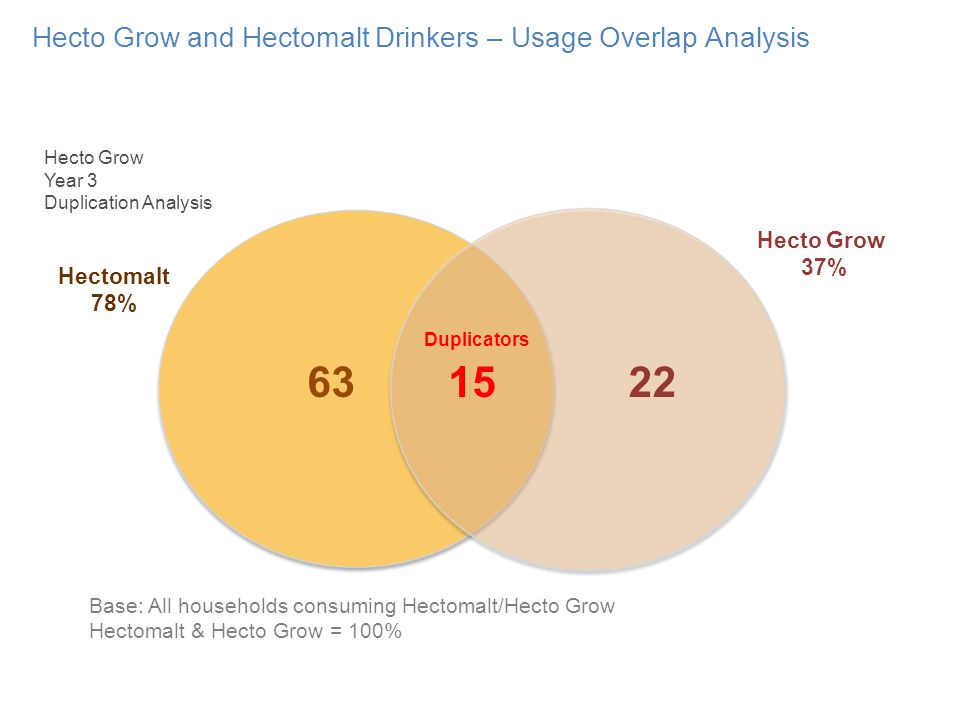 Hecto Grow and Hectomalt Drinkers – Usage Overlap Analysis