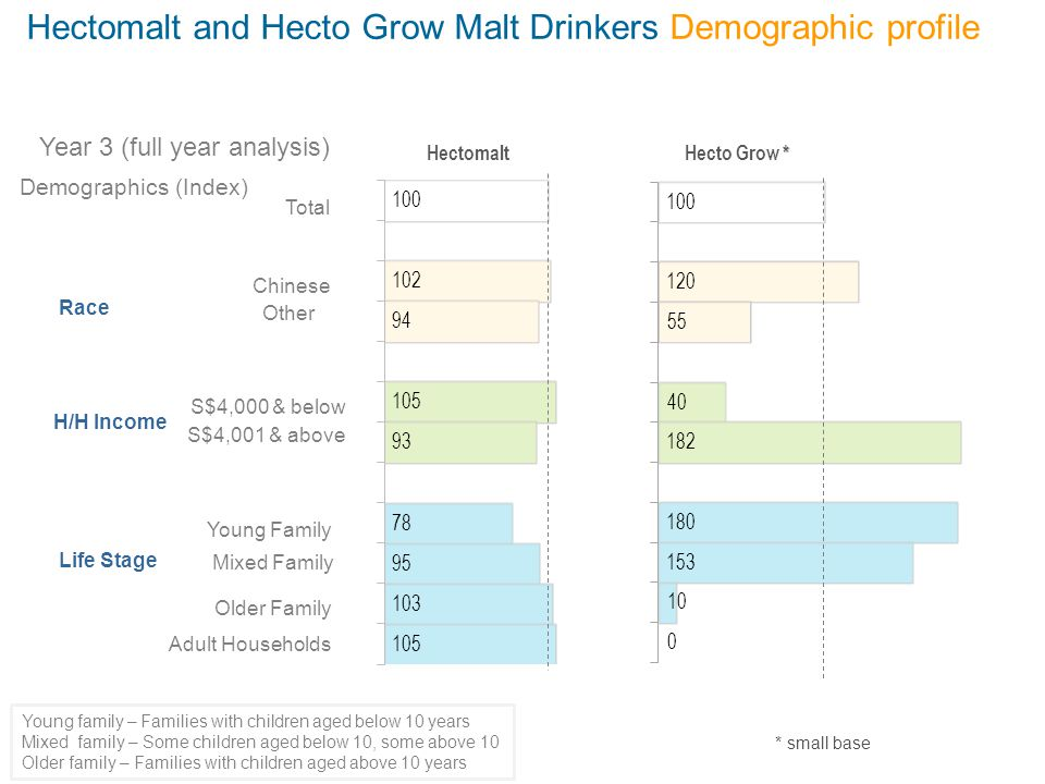 Hectomalt and Hecto Grow Malt Drinkers Demographic profile