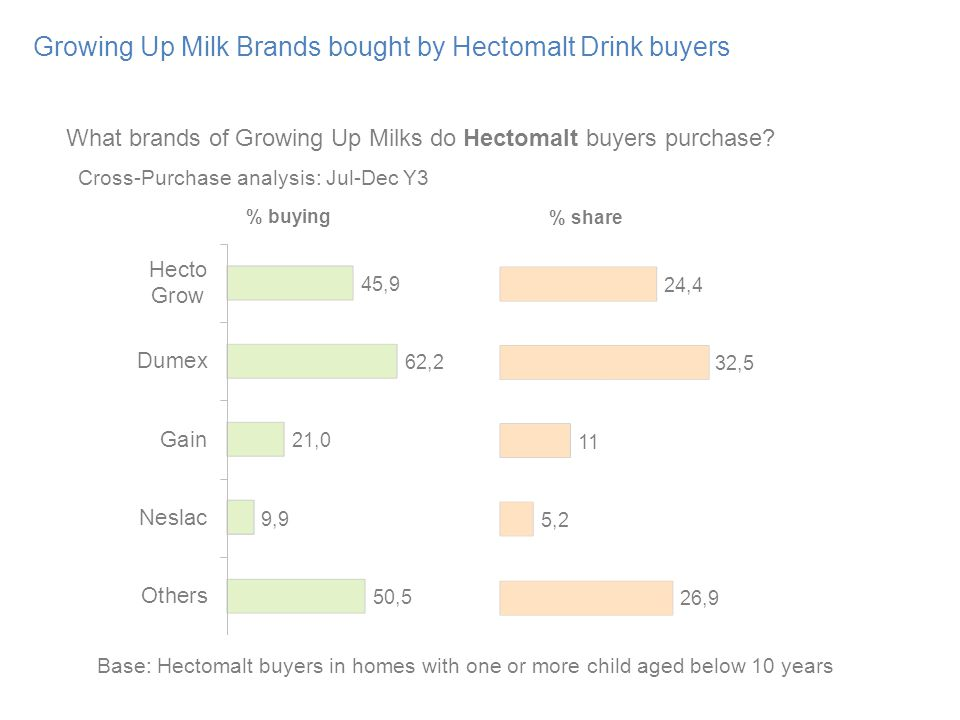 Growing Up Milk Brands bought by Hectomalt Drink buyers