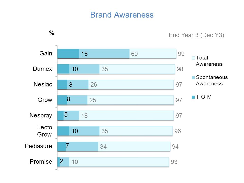 Brand Awareness % End Year 3 (Dec Y3)