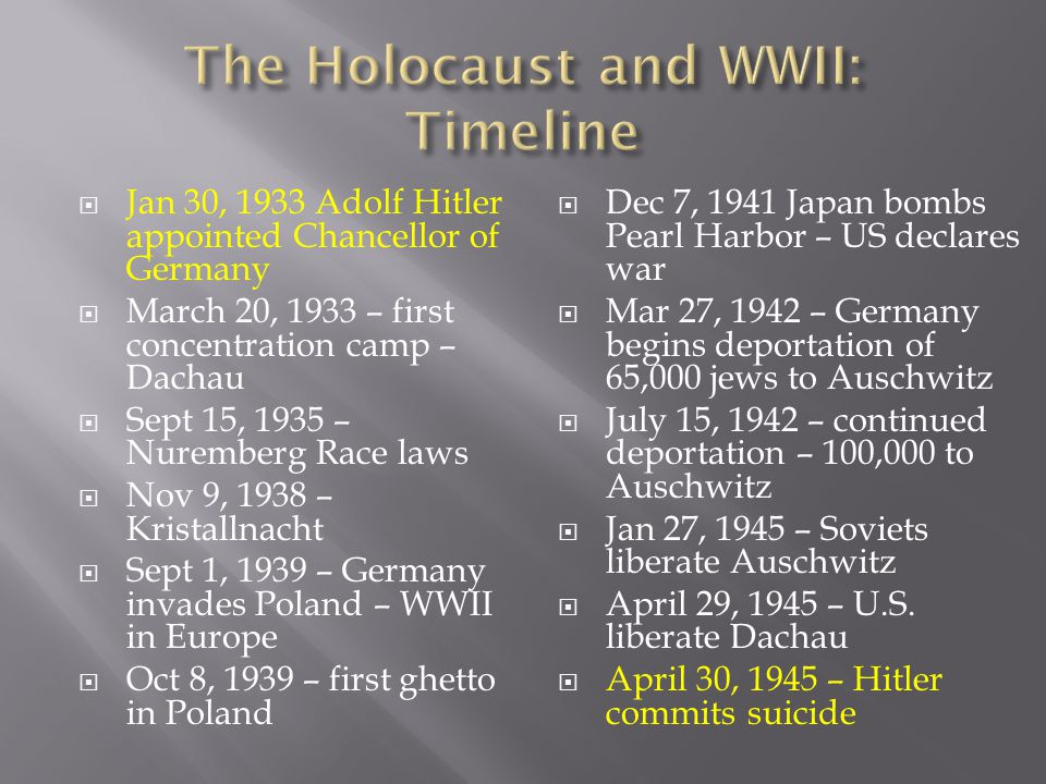 The Holocaust and WWII: Timeline