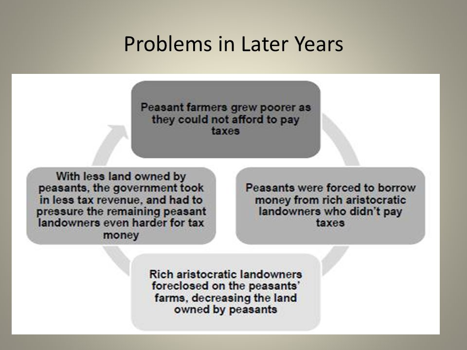 Problems in Later Years