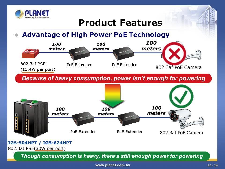 Product Features Advantage of High Power PoE Technology