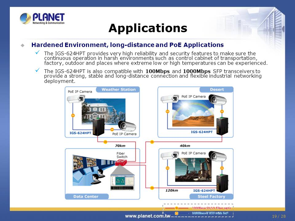 Applications Hardened Environment, long-distance and PoE Applications