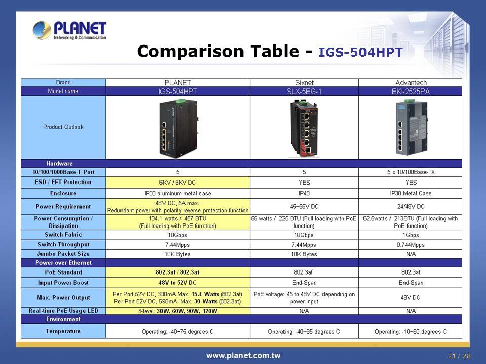 Comparison Table - IGS-504HPT