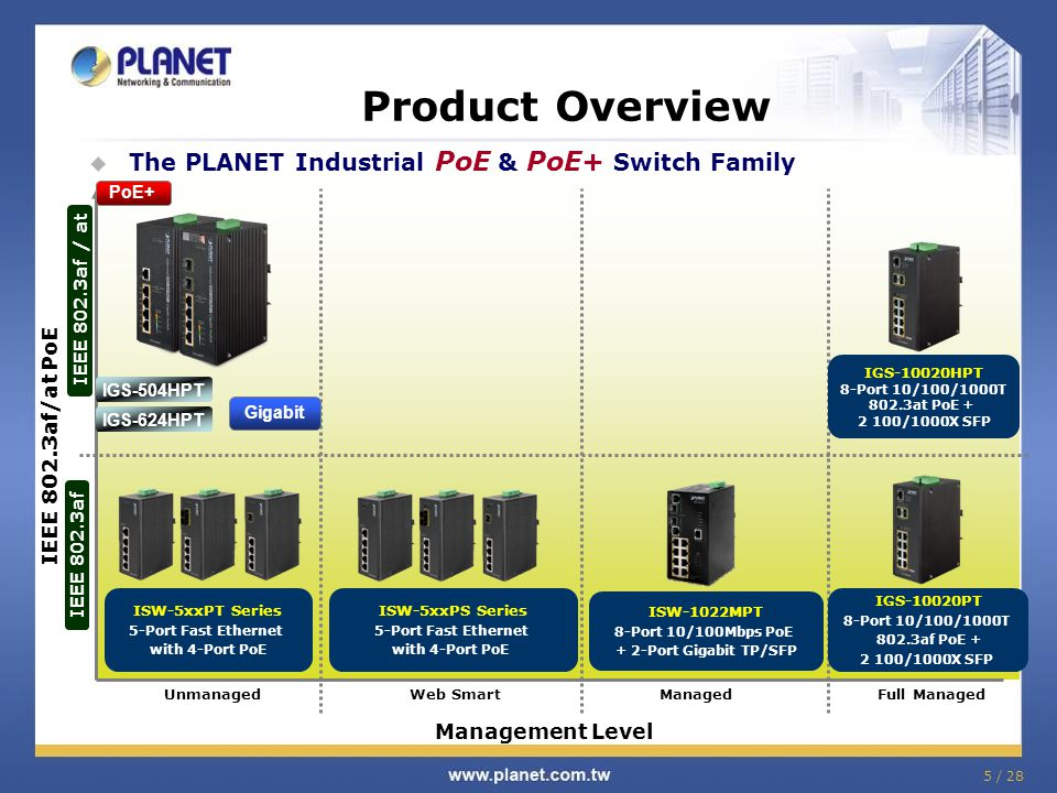 Product Overview The PLANET Industrial PoE & PoE+ Switch Family