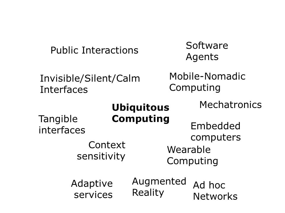 Software Agents Public Interactions. Mobile-Nomadic Computing. Invisible/Silent/Calm Interfaces. Mechatronics.