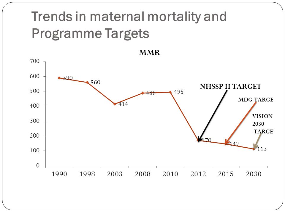 Trends in maternal mortality and Programme Targets