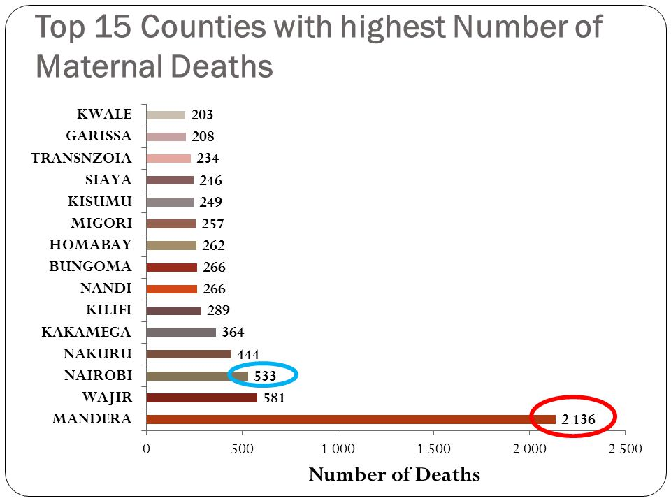 Top 15 Counties with highest Number of Maternal Deaths
