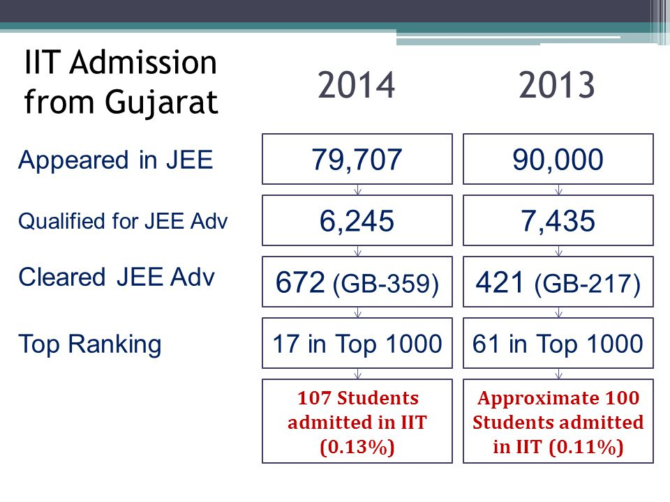 2014 2013 IIT Admission from Gujarat 79,707 90,000 6,245 7,435