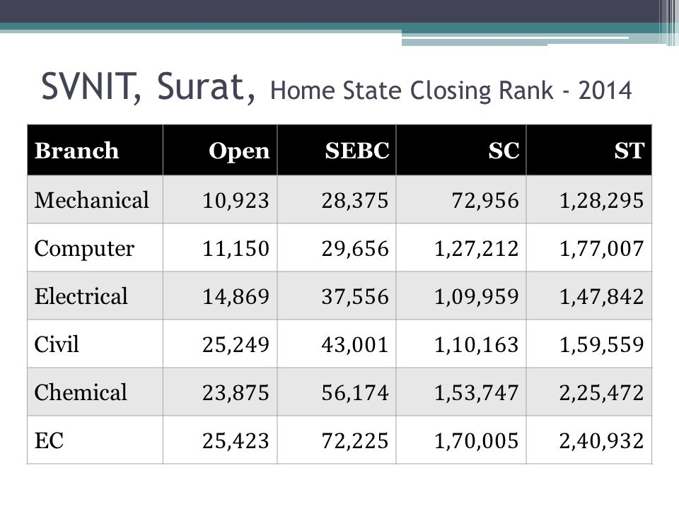 SVNIT, Surat, Home State Closing Rank - 2014