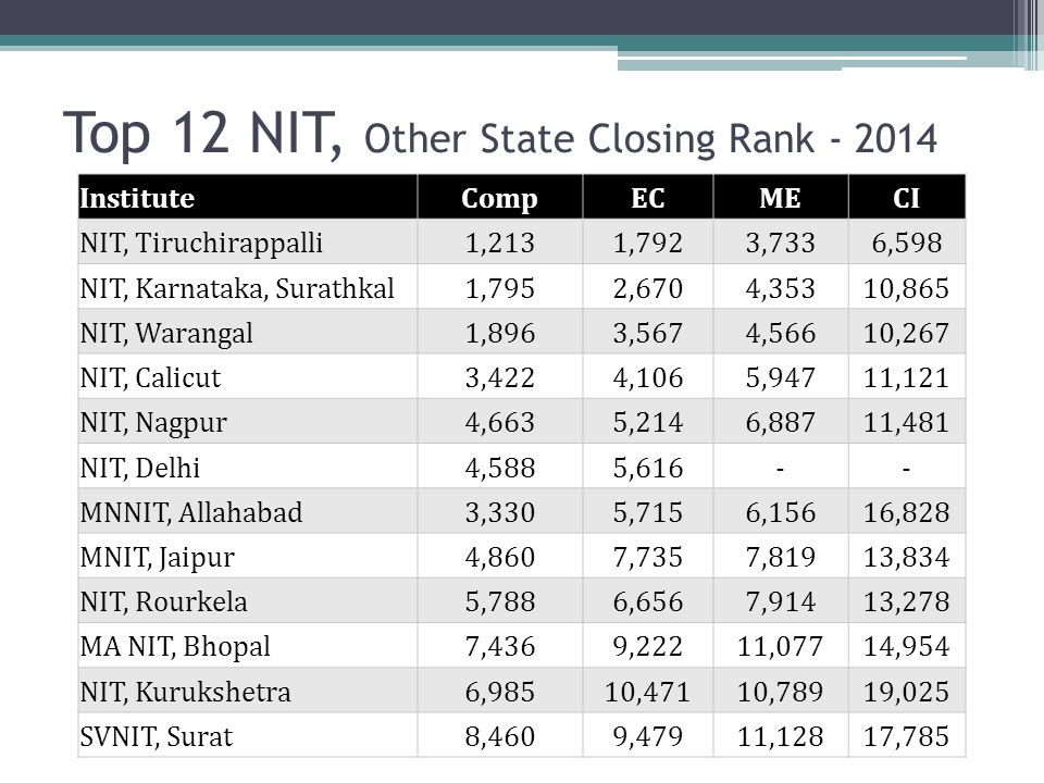 Top 12 NIT, Other State Closing Rank - 2014