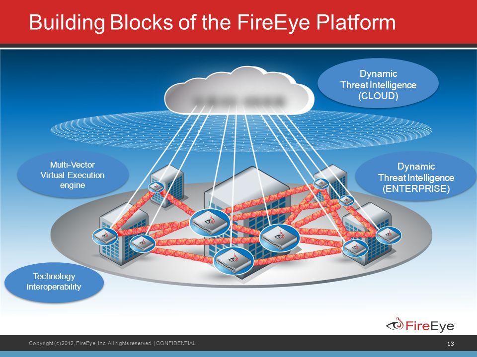 Building Blocks of the FireEye Platform