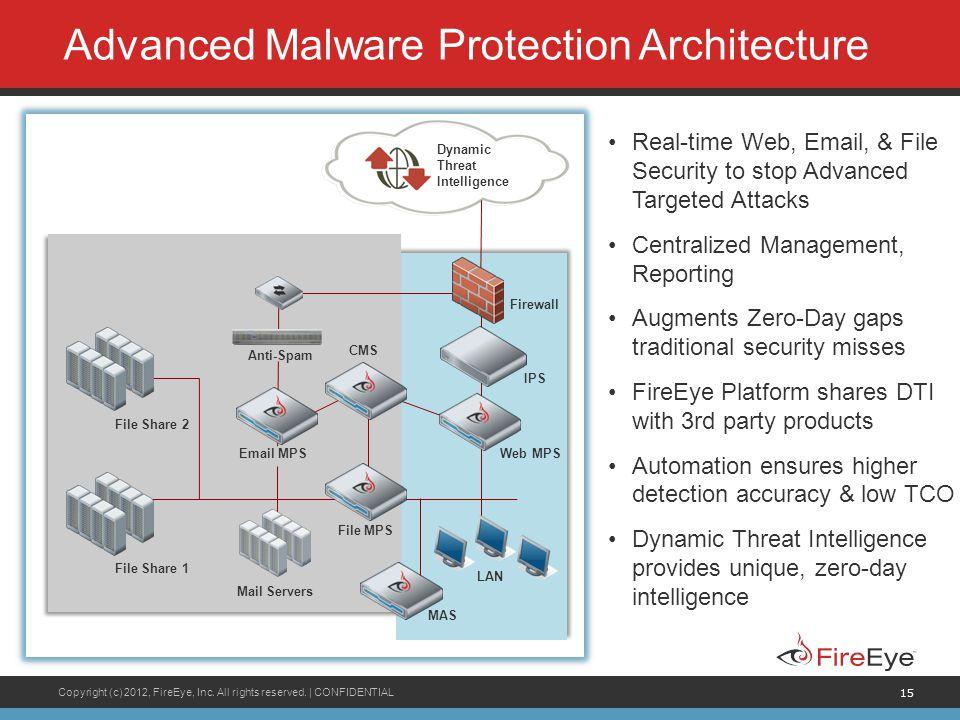 Advanced Malware Protection Architecture