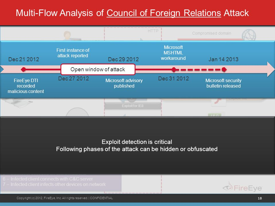 Multi-Flow Analysis of Council of Foreign Relations Attack