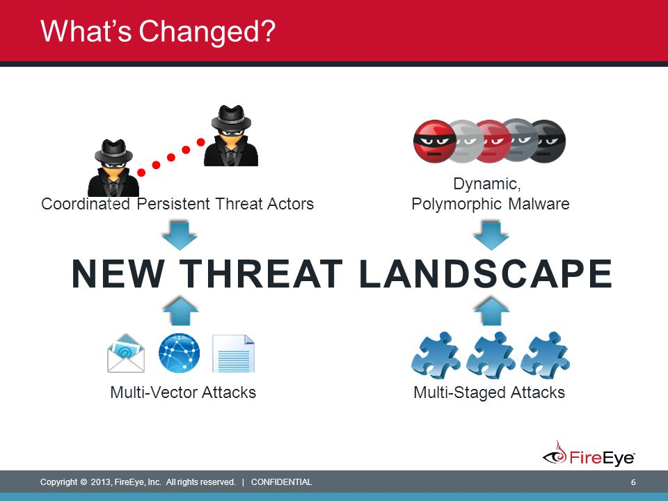 NEW THREAT LANDSCAPE What's Changed Dynamic, Polymorphic Malware