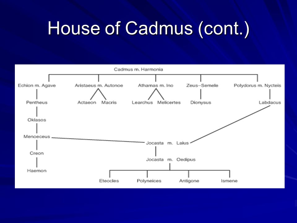House of Cadmus (cont.)