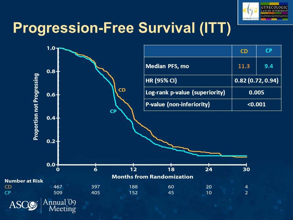 Progression-Free Survival (ITT)