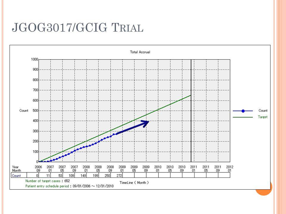 JGOG3017/GCIG Trial