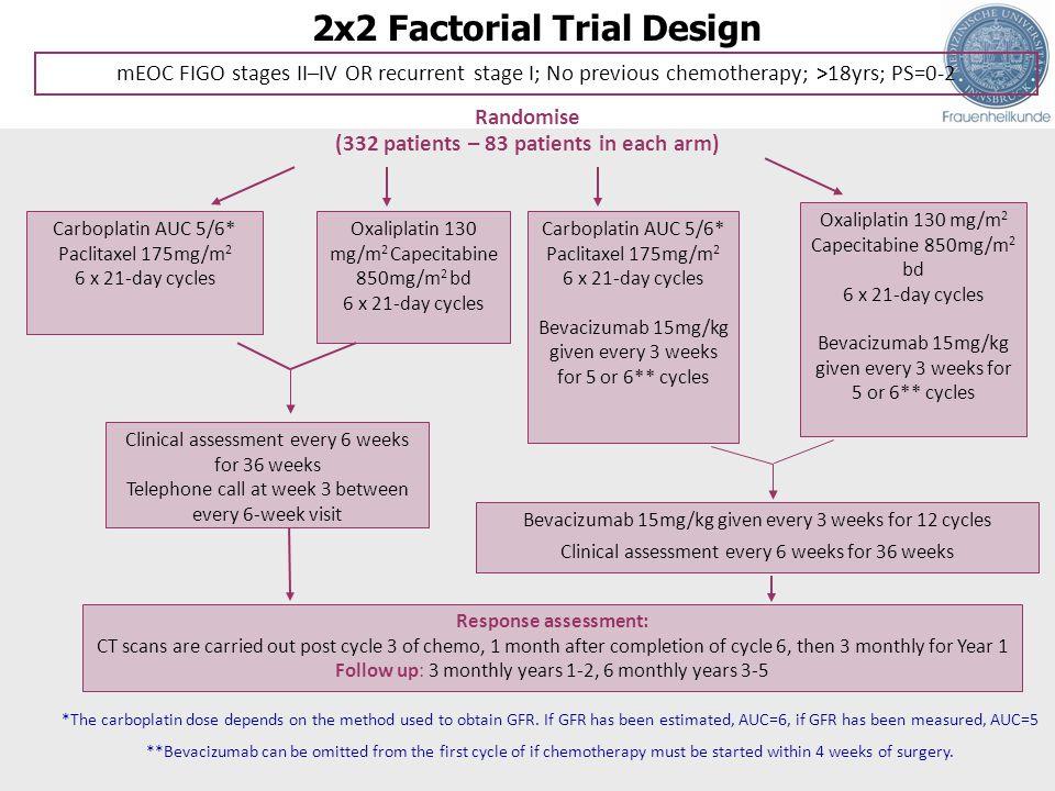 2x2 Factorial Trial Design