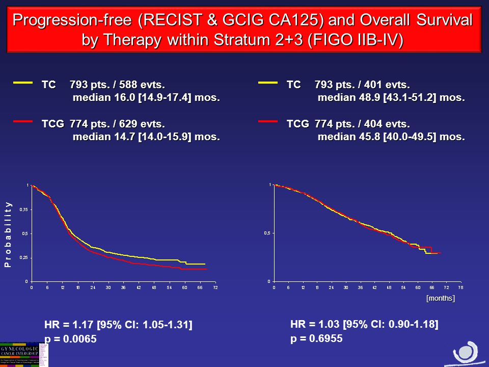 Progression-free (RECIST & GCIG CA125) and Overall Survival by Therapy within Stratum 2+3 (FIGO IIB-IV)