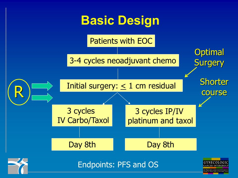 Phase II/II Study of IP/IV Chemotherapy, # 256