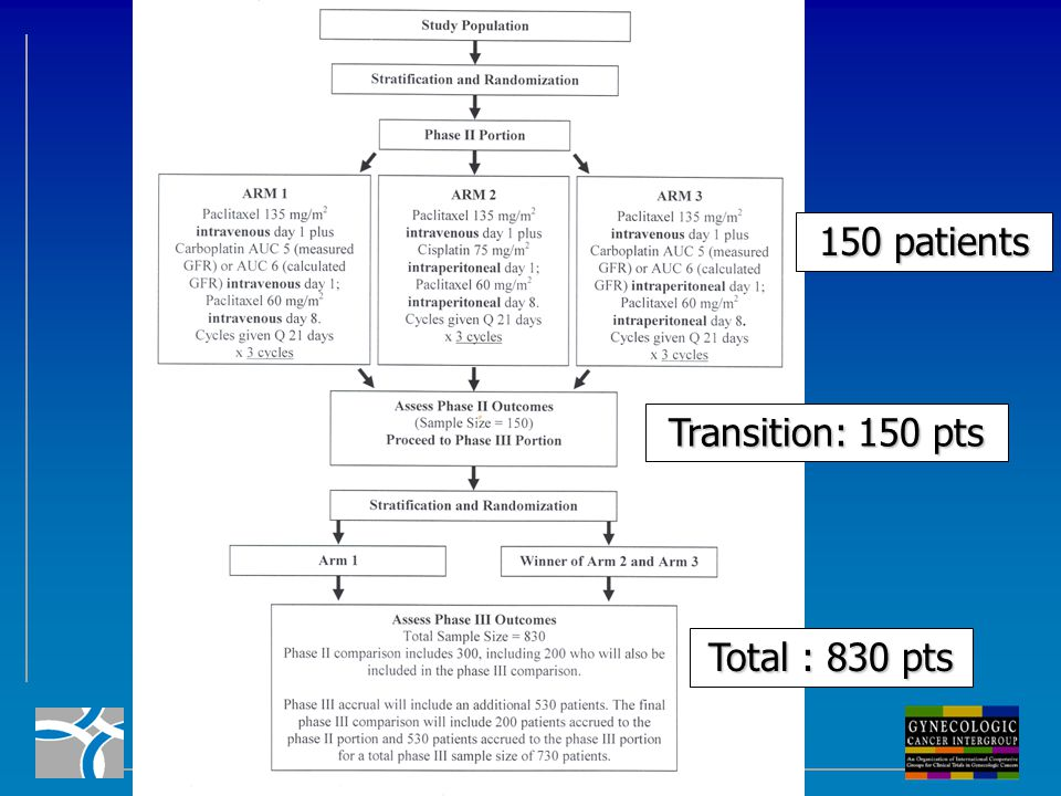 150 patients Transition: 150 pts Total : 830 pts