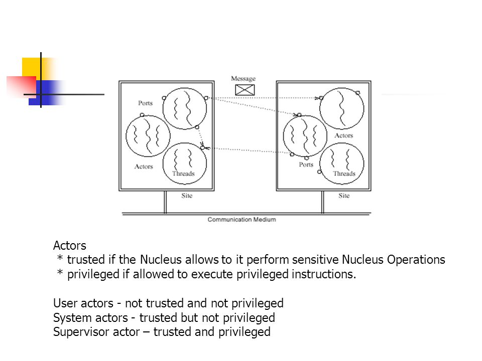 Actors * trusted if the Nucleus allows to it perform sensitive Nucleus Operations. * privileged if allowed to execute privileged instructions.