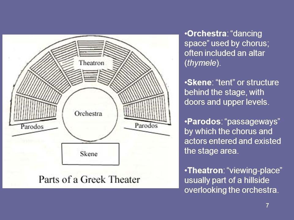 Orchestra: dancing space used by chorus; often included an altar (thymele).