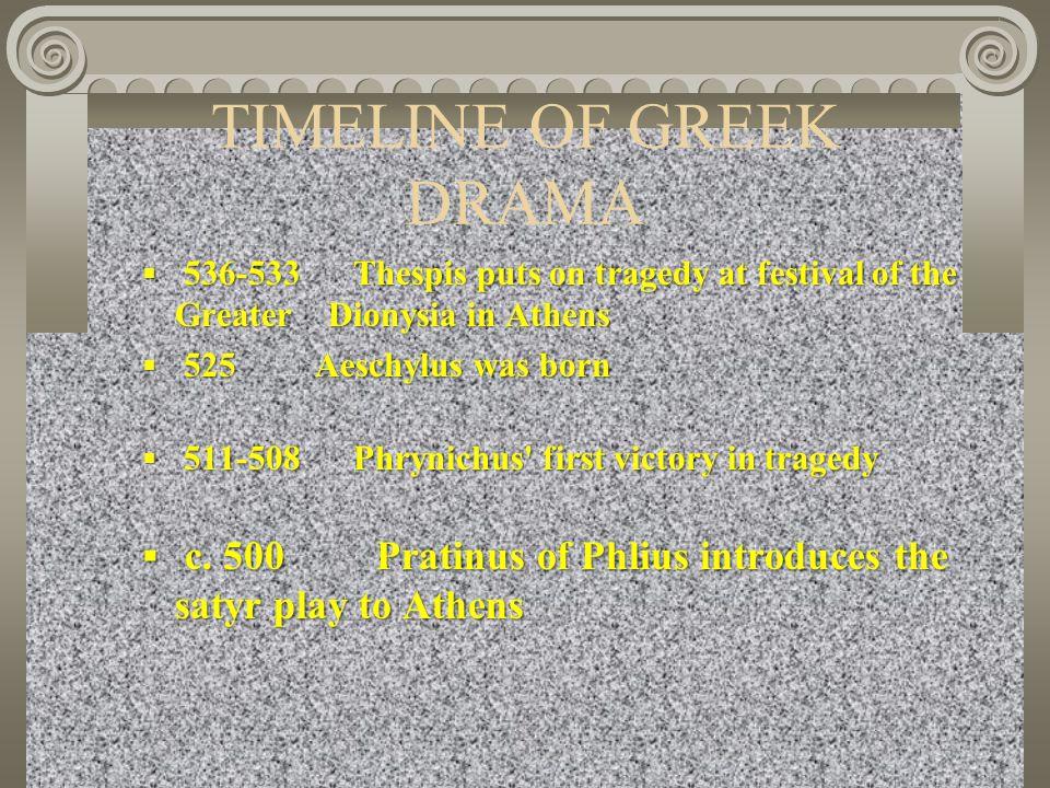 TIMELINE OF GREEK DRAMA