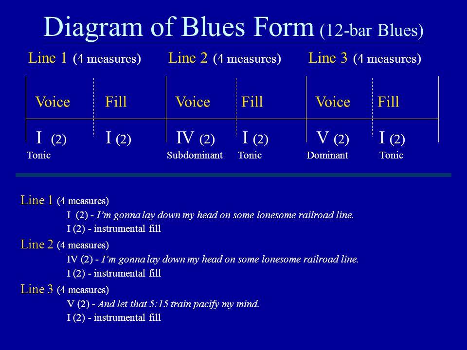 Diagram of Blues Form (12-bar Blues)