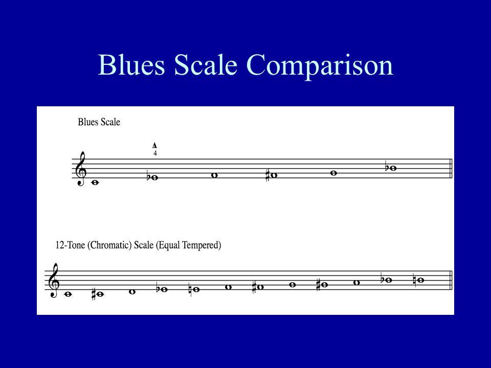 Blues Scale Comparison