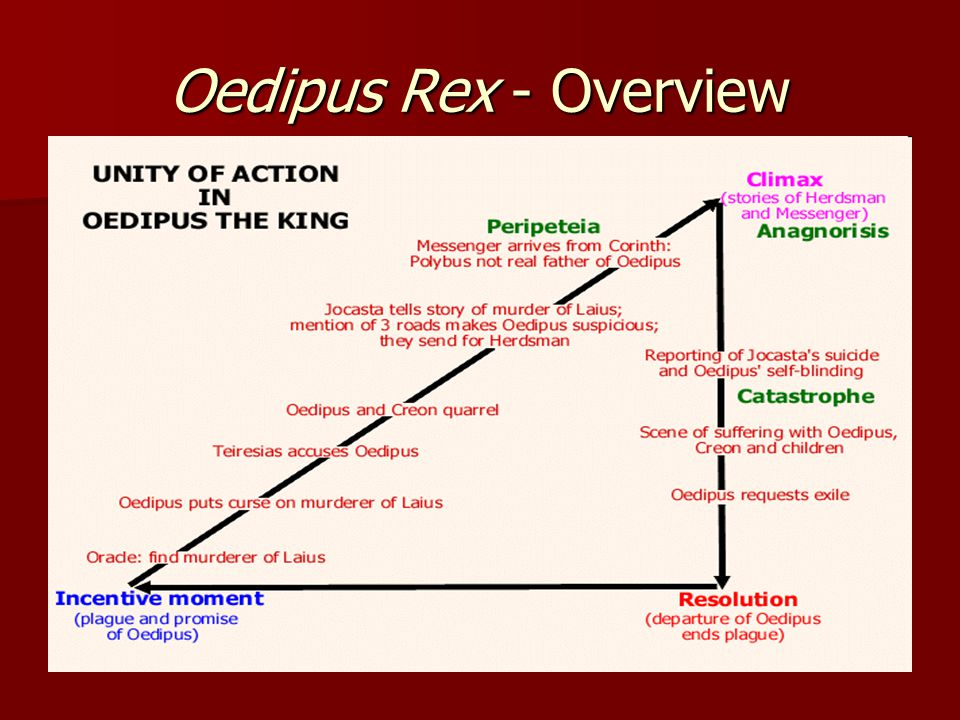 prophecy the key part in the play oedipus rex Oedipus the king unfolds as a murder mystery, a political thriller, and a  as the  play opens, the citizens of thebes beg their king, oedipus, to lift the  jocasta  rejoices — surely this is proof that the prophecy oedipus heard is worthless.