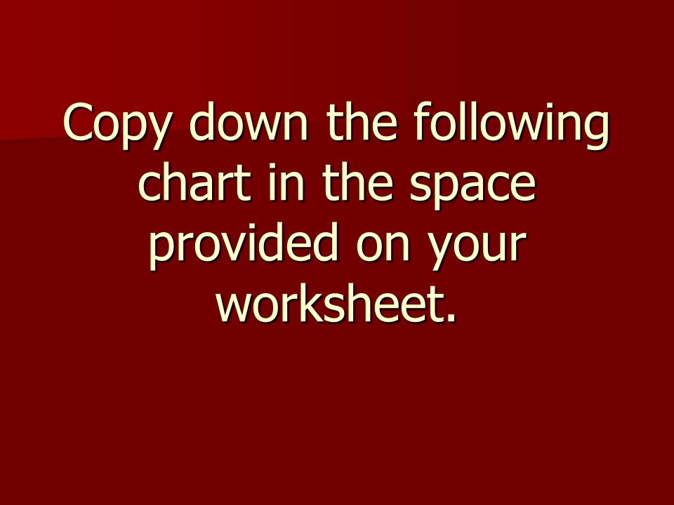 Copy down the following chart in the space provided on your worksheet.