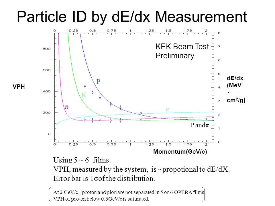 Particle ID by dE/dx Measurement